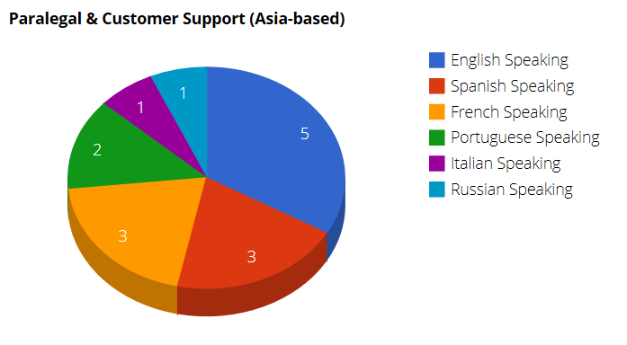 Find legal support in Asia