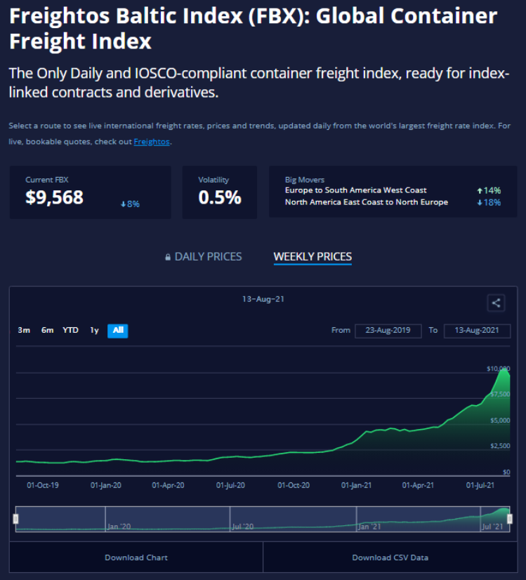freight-cost